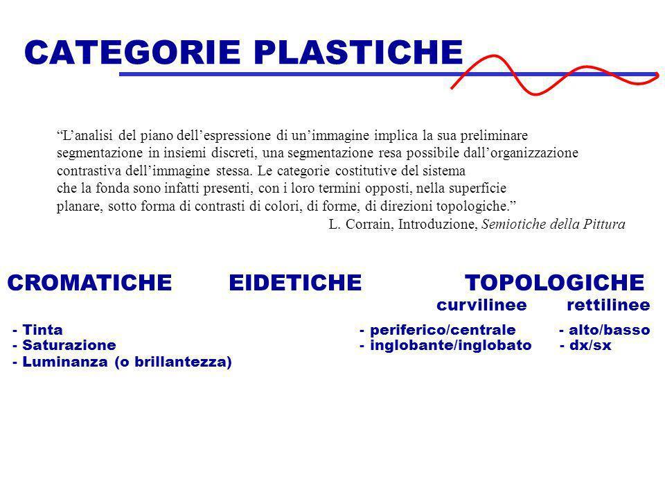 CATEGORIE PLASTICHE CROMATICHE EIDETICHE TOPOLOGICHE