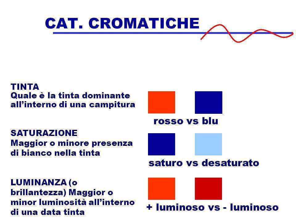 CAT. CROMATICHE rosso vs blu saturo vs desaturato