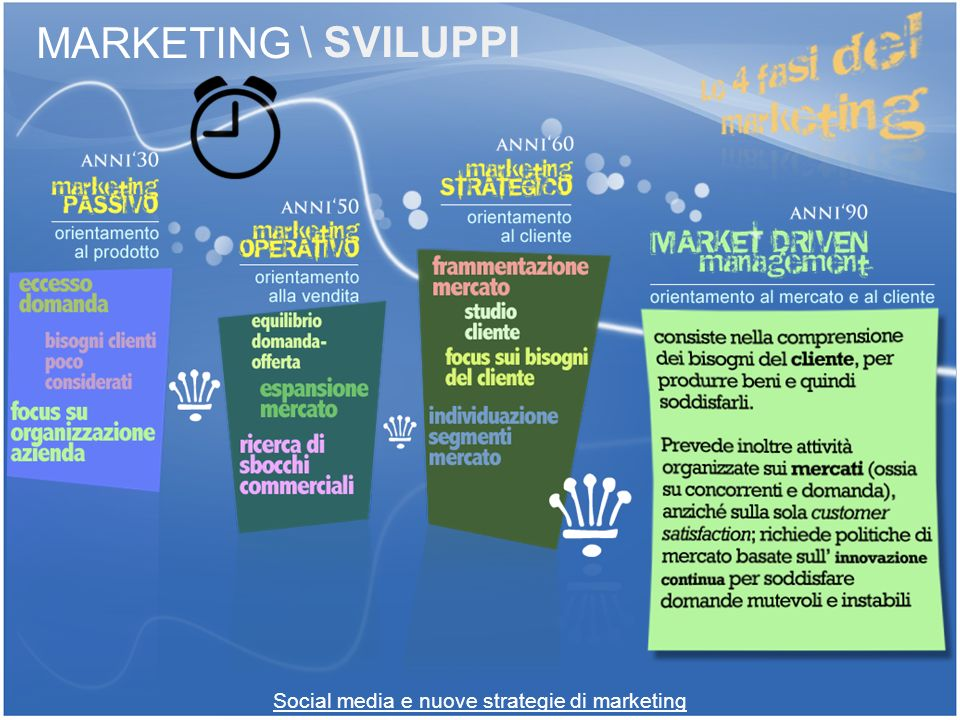 Social media e nuove strategie di marketing