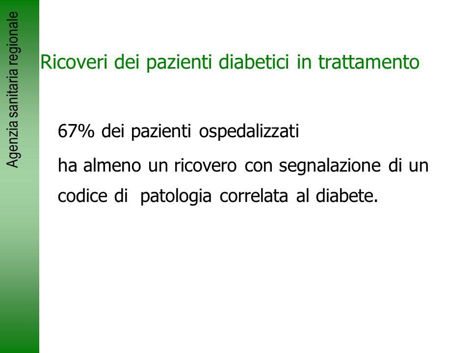 Ricoveri dei pazienti diabetici in trattamento