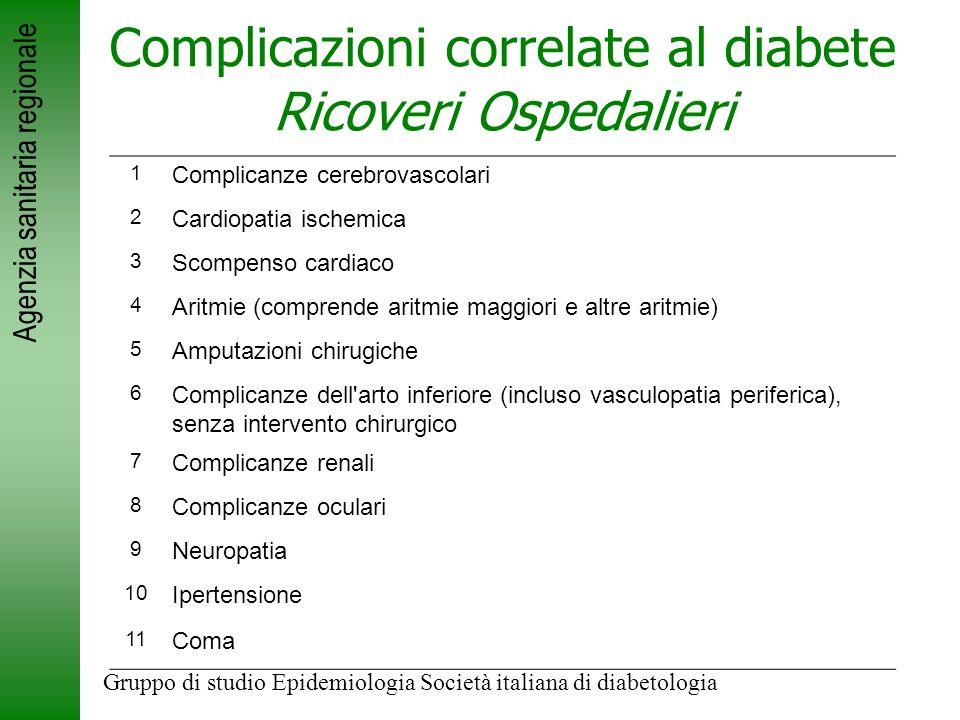 Complicazioni correlate al diabete Ricoveri Ospedalieri