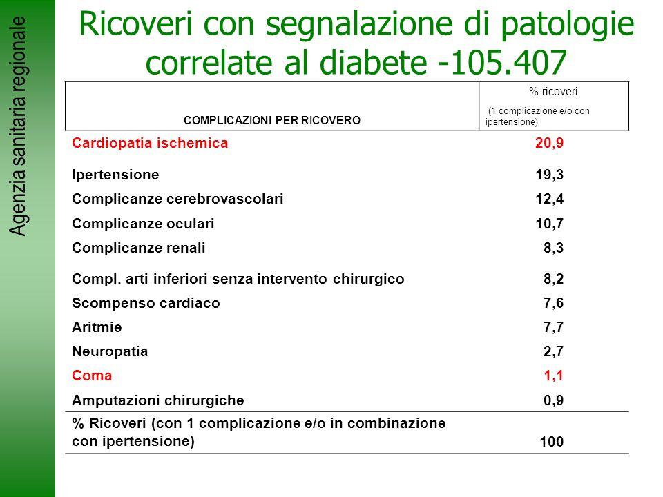 Ricoveri con segnalazione di patologie correlate al diabete -105.407