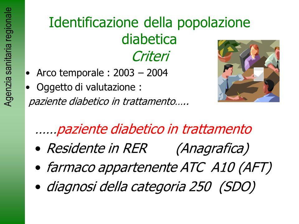 Identificazione della popolazione diabetica Criteri