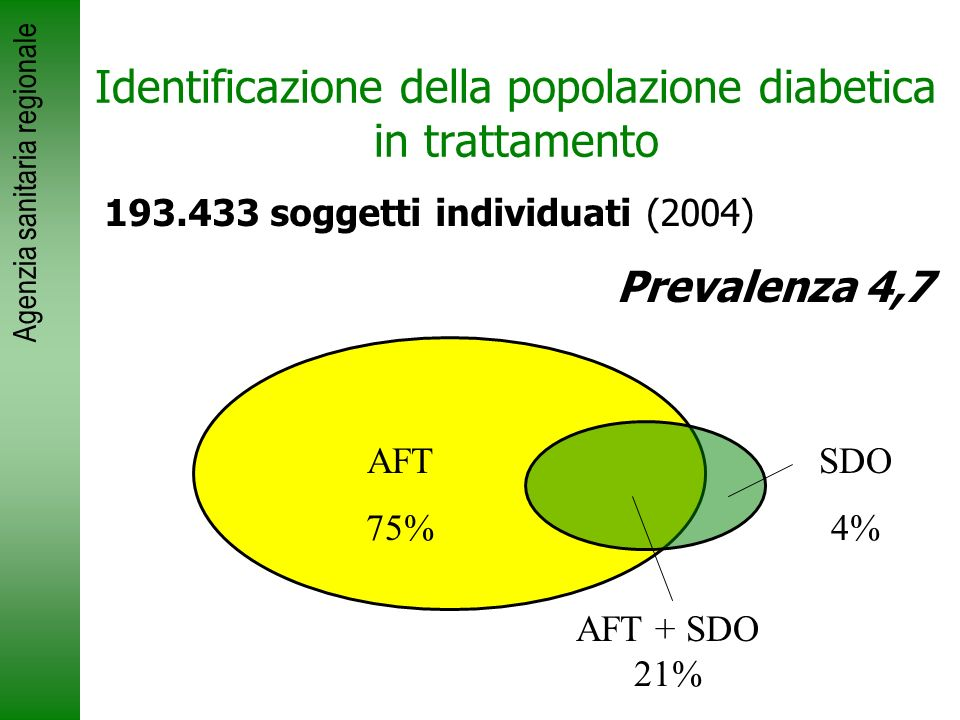 Identificazione della popolazione diabetica in trattamento