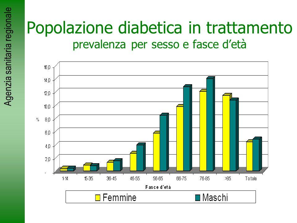 Popolazione diabetica in trattamento prevalenza per sesso e fasce d'età