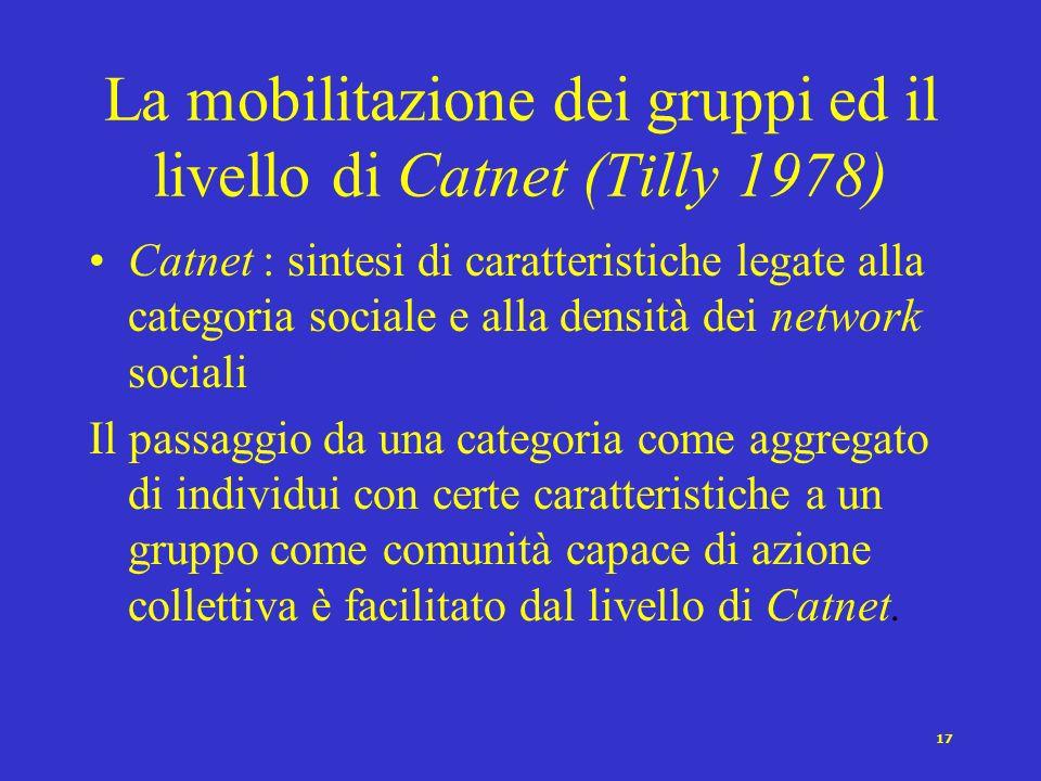 La mobilitazione dei gruppi ed il livello di Catnet (Tilly 1978)