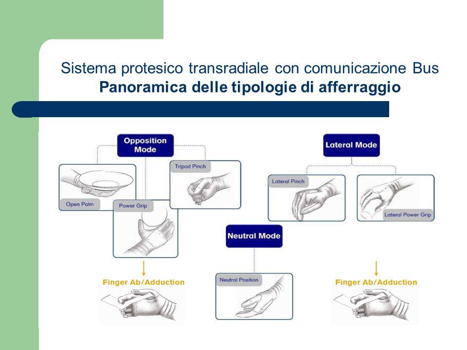 Sistema protesico transradiale con comunicazione Bus Panoramica delle tipologie di afferraggio