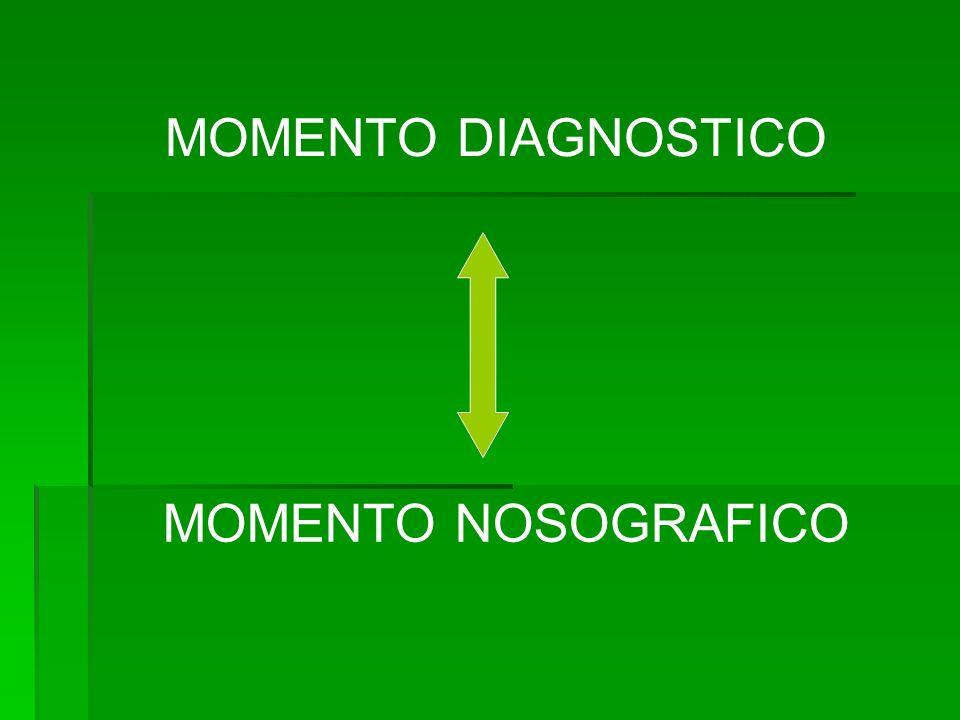 MOMENTO DIAGNOSTICO MOMENTO NOSOGRAFICO