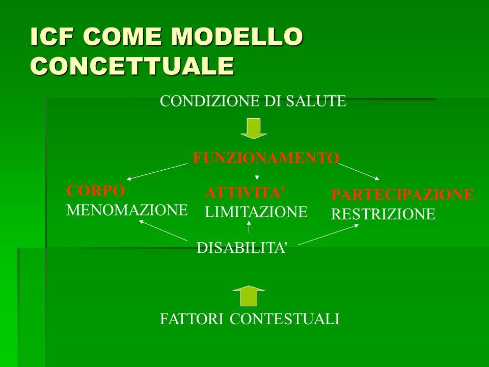 ICF COME MODELLO CONCETTUALE