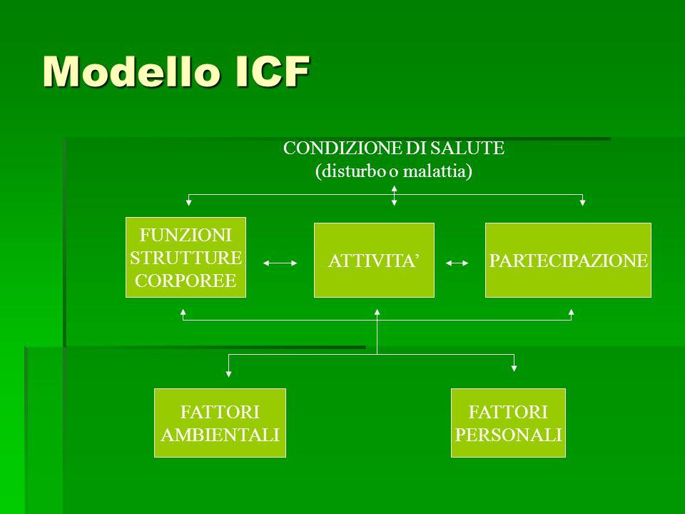 Modello ICF CONDIZIONE DI SALUTE (disturbo o malattia) FUNZIONI