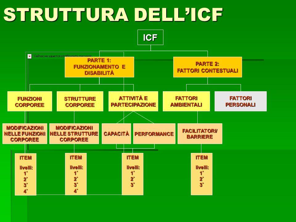 STRUTTURA DELL'ICF ICF PARTE 1: FUNZIONAMENTO E DISABILITÀ PARTE 2: