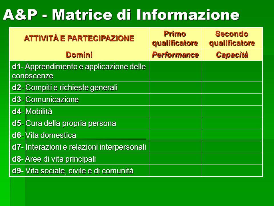 A&P - Matrice di Informazione