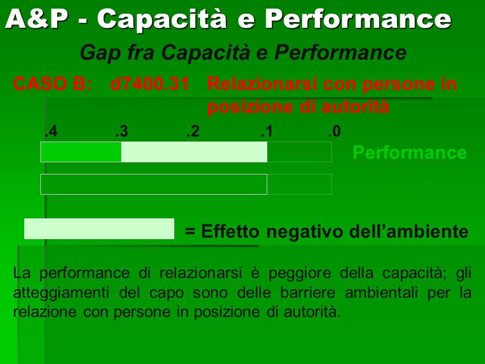 Gap fra Capacità e Performance