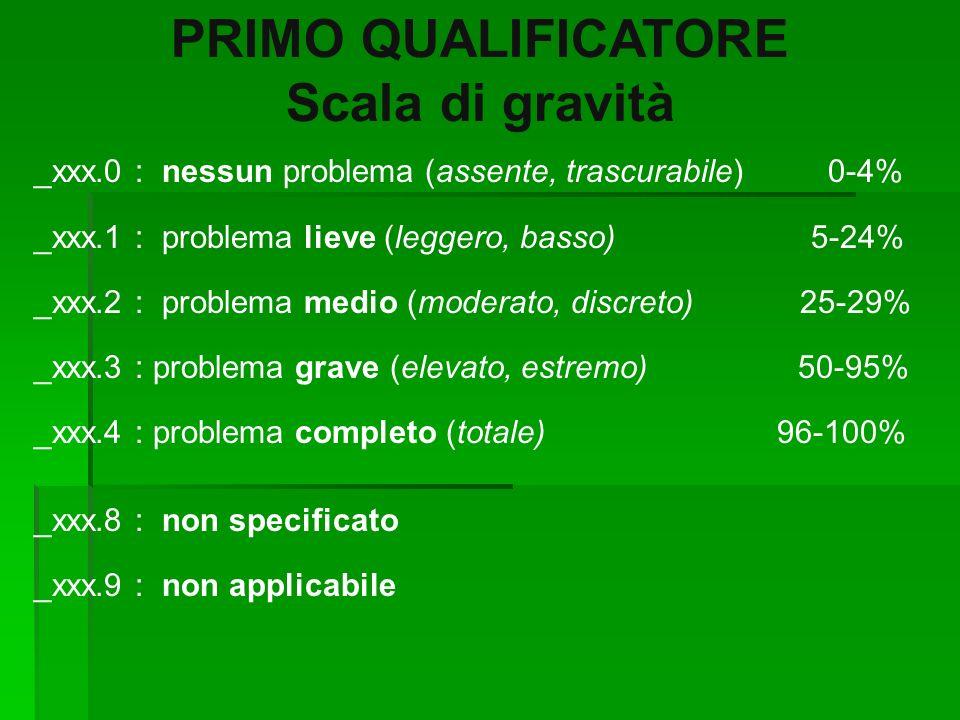 PRIMO QUALIFICATORE Scala di gravità