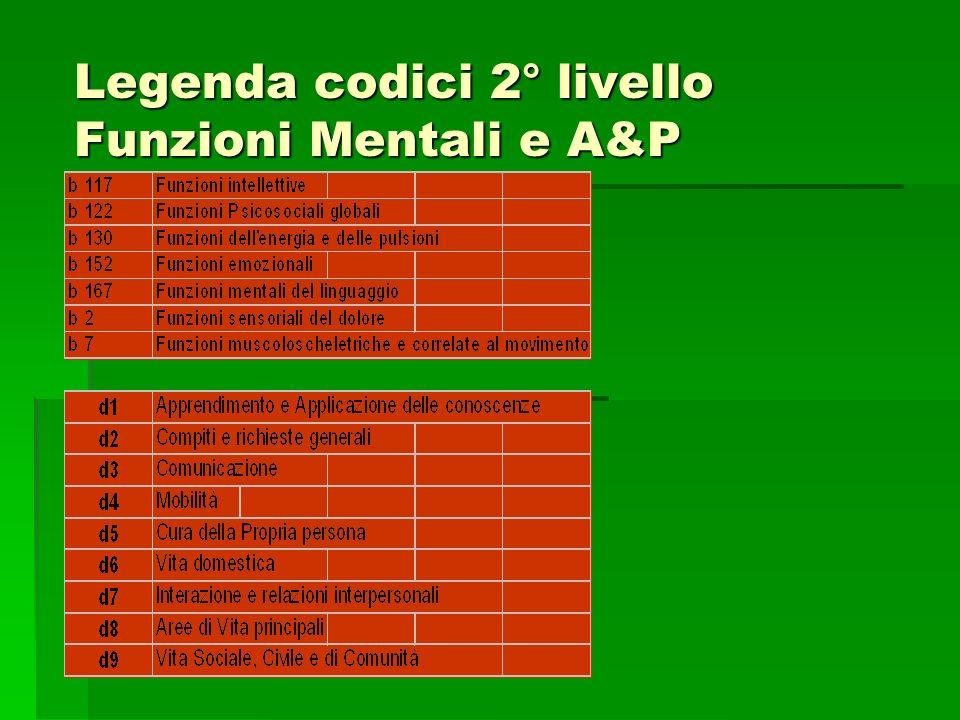 Legenda codici 2° livello Funzioni Mentali e A&P