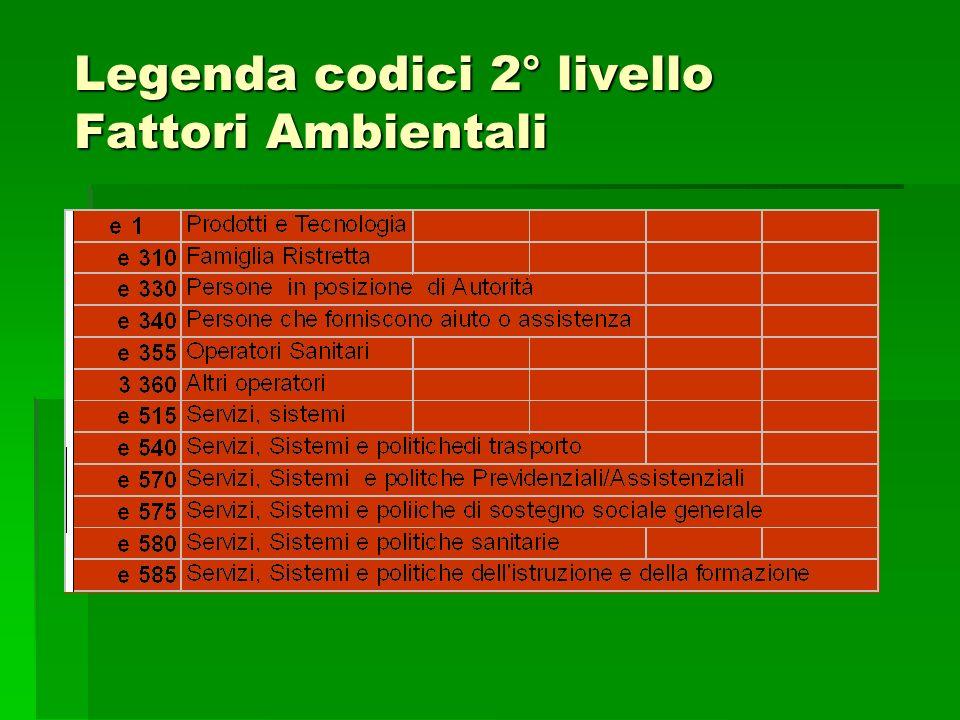 Legenda codici 2° livello Fattori Ambientali