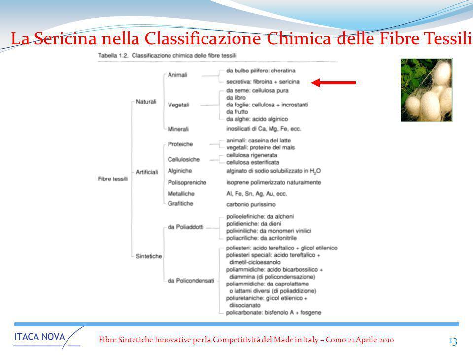 La Sericina nella Classificazione Chimica delle Fibre Tessili