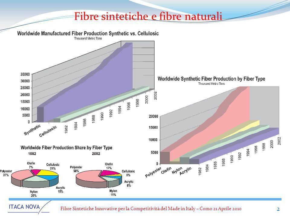 Fibre sintetiche e fibre naturali
