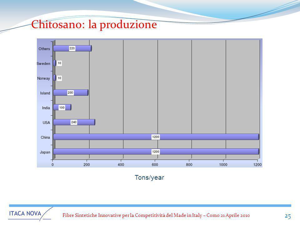 Chitosano: la produzione