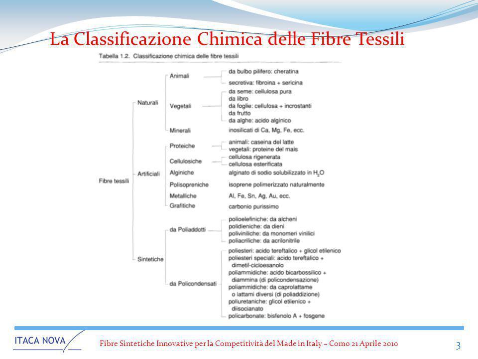 La Classificazione Chimica delle Fibre Tessili