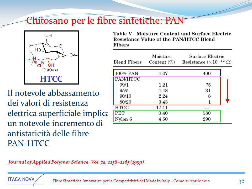 Chitosano per le fibre sintetiche: PAN