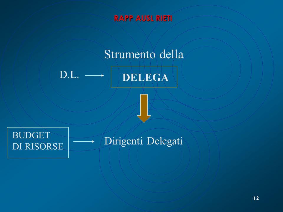 Strumento della DELEGA D.L. Dirigenti Delegati BUDGET DI RISORSE