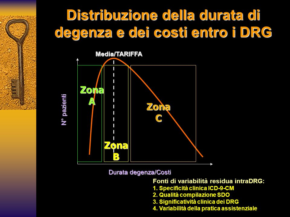 Distribuzione della durata di degenza e dei costi entro i DRG