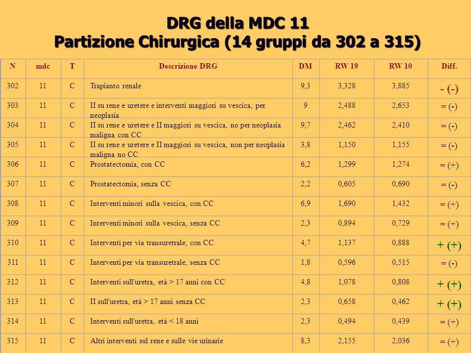 Partizione Chirurgica (14 gruppi da 302 a 315)