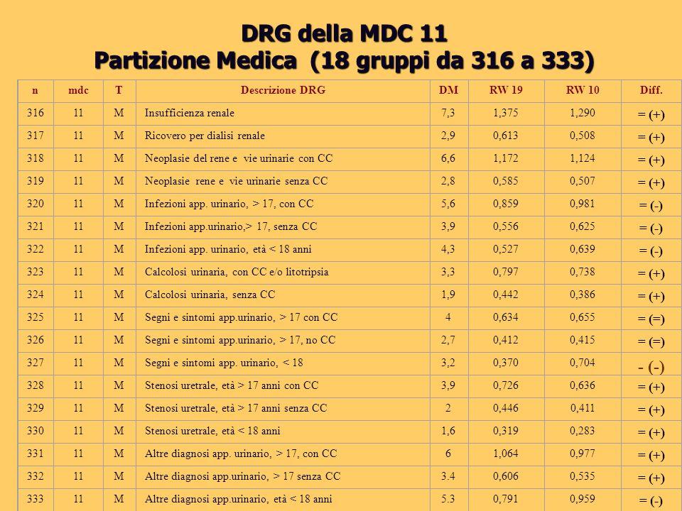 Partizione Medica (18 gruppi da 316 a 333)