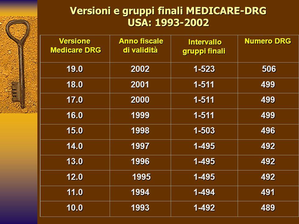 Versioni e gruppi finali MEDICARE-DRG