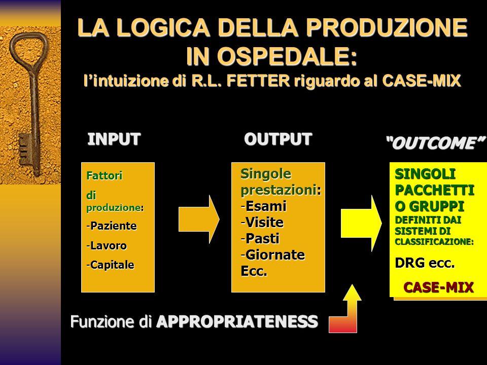 25/03/2017 LA LOGICA DELLA PRODUZIONE IN OSPEDALE: l'intuizione di R.L. FETTER riguardo al CASE-MIX.