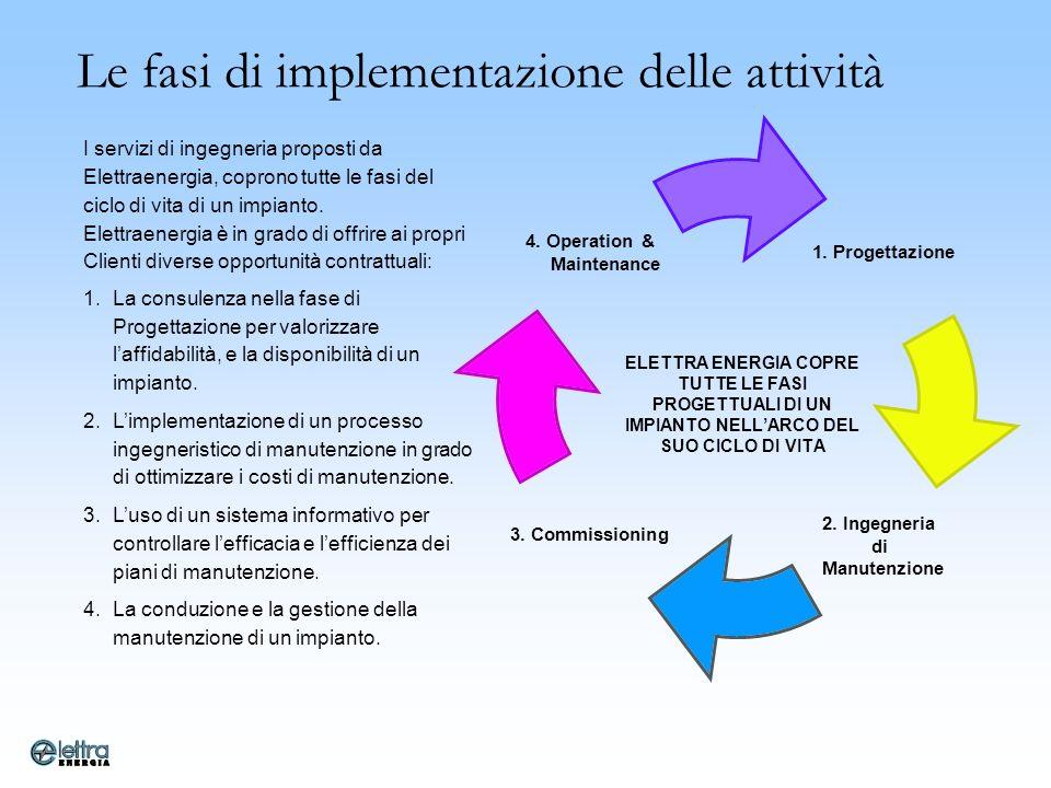 Le fasi di implementazione delle attività
