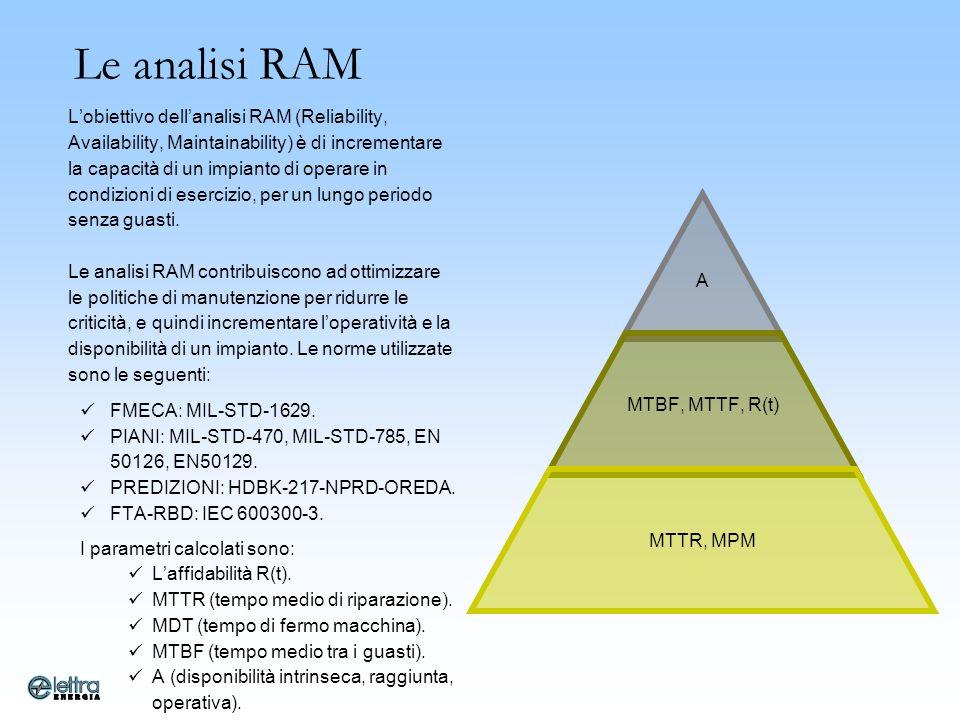 Le analisi RAM