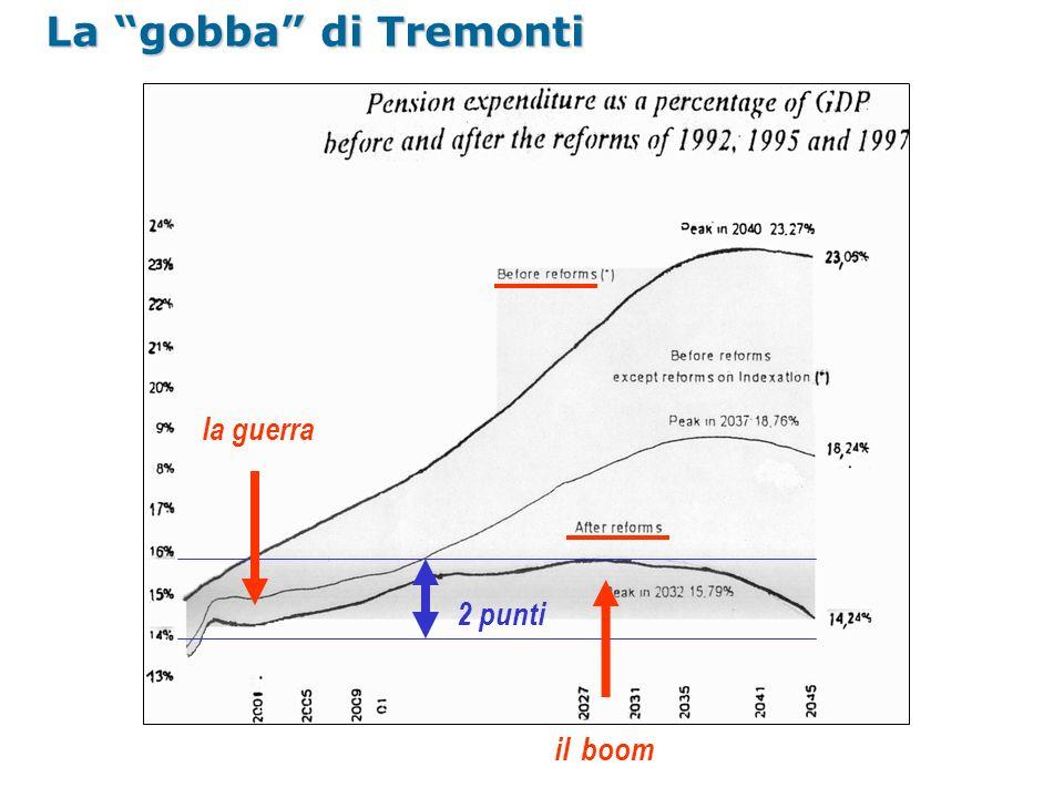 La gobba di Tremonti la guerra 2 punti il boom