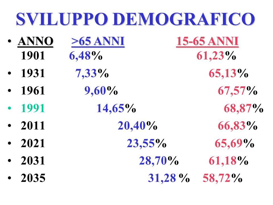 SVILUPPO DEMOGRAFICO ANNO >65 ANNI 15-65 ANNI 1901 6,48% 61,23%