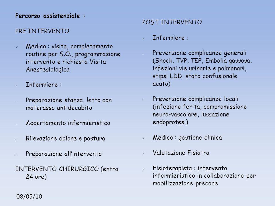 08/05/10 Percorso assistenziale : PRE INTERVENTO