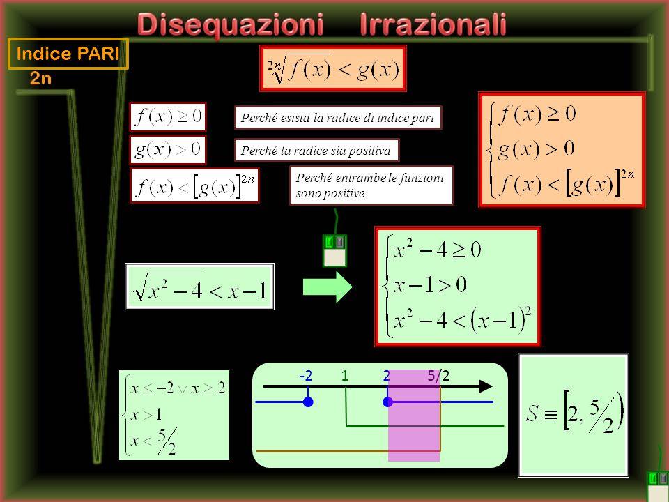 Indice PARI 5/2 1 2 -2 Perché esista la radice di indice pari