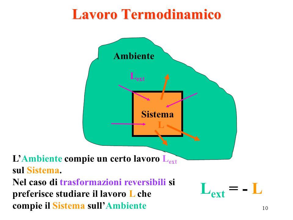 Lext = - L Lavoro Termodinamico Ambiente Lext Sistema L