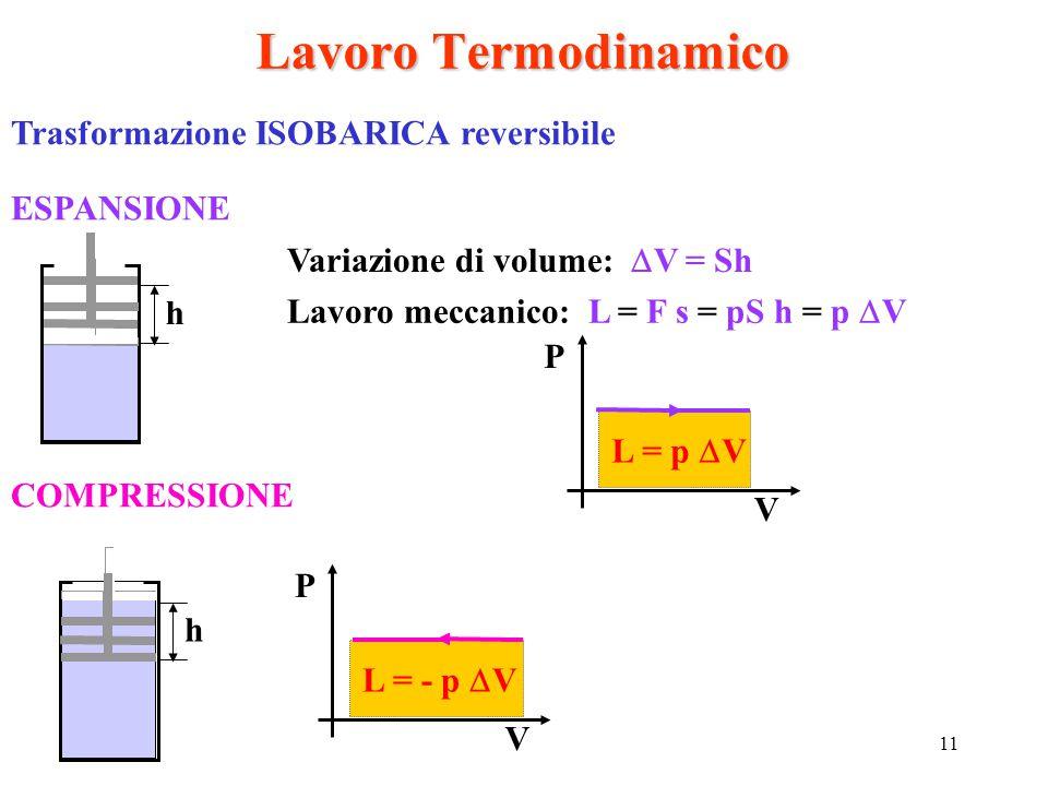 Lavoro Termodinamico Trasformazione ISOBARICA reversibile ESPANSIONE