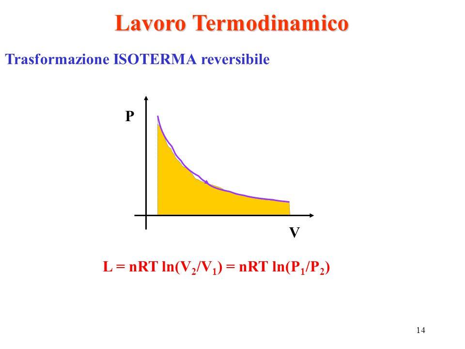 Lavoro Termodinamico Trasformazione ISOTERMA reversibile P V