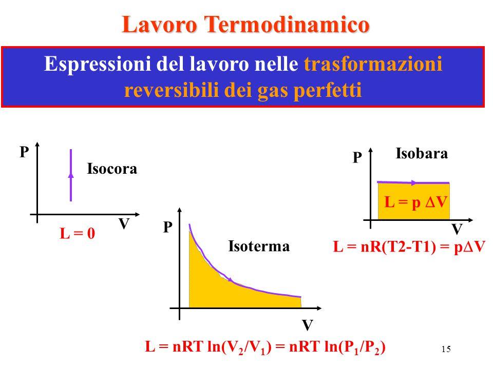 Lavoro Termodinamico Espressioni del lavoro nelle trasformazioni reversibili dei gas perfetti. P. V.