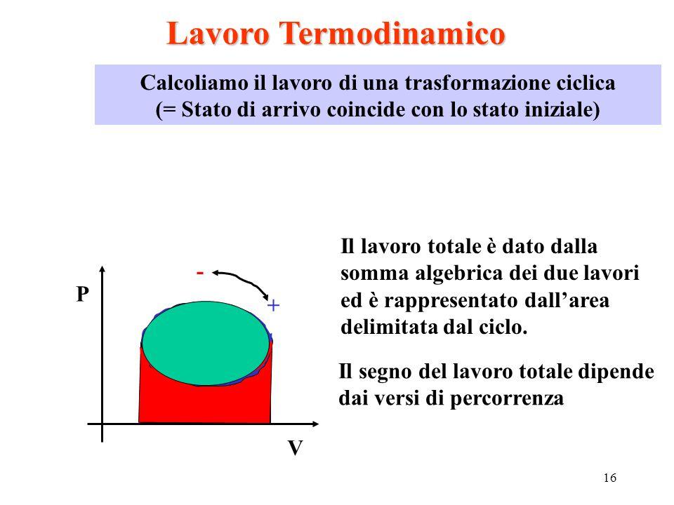 Lavoro Termodinamico Calcoliamo il lavoro di una trasformazione ciclica. (= Stato di arrivo coincide con lo stato iniziale)