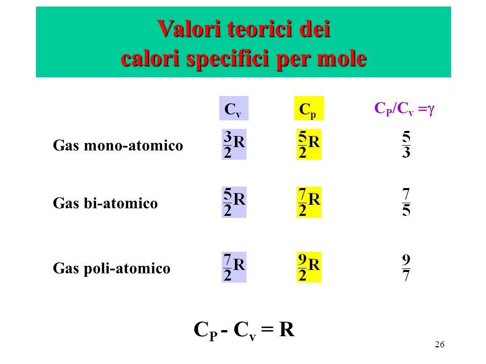 Valori teorici dei calori specifici per mole