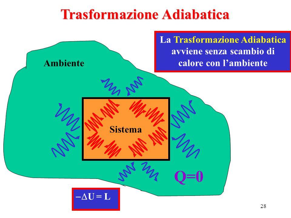 Q=0 Trasformazione Adiabatica La Trasformazione Adiabatica