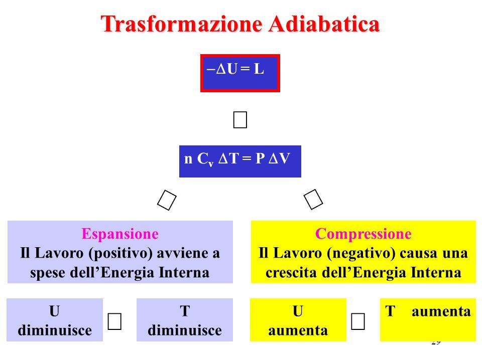 ß ß ß Þ Þ Trasformazione Adiabatica -DU = L n Cv DT = P DV Espansione