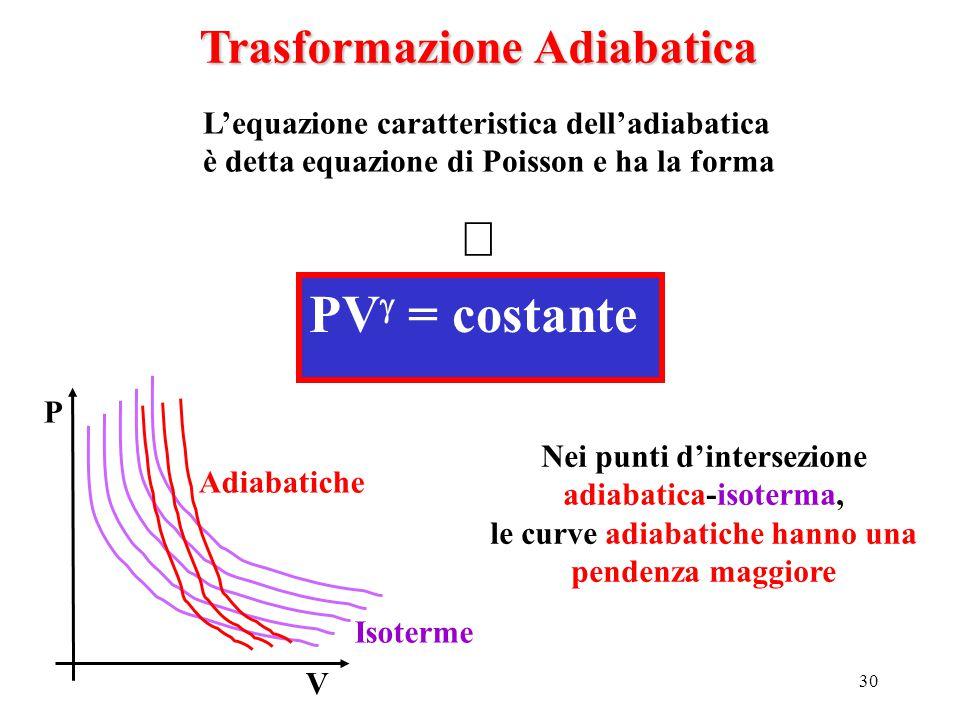 ß PVg = costante Trasformazione Adiabatica