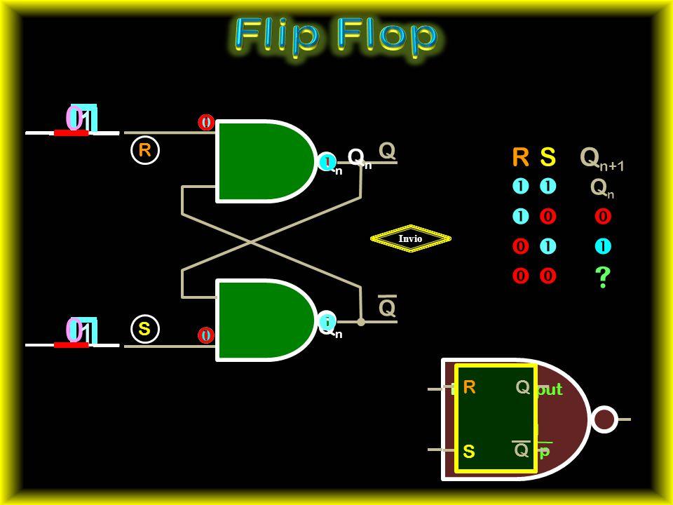 Flip Flop 1 1 1 Qn+1 R S      Q Qn    Qn  Qn        