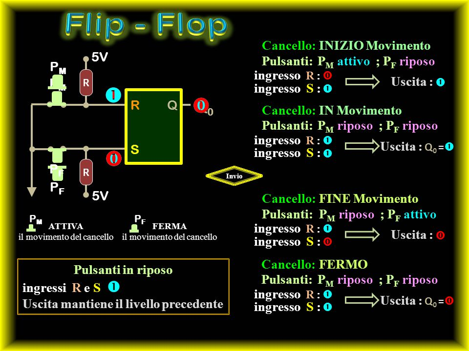Flip - Flop         Q0 Pulsanti: Cancello: ingresso S :