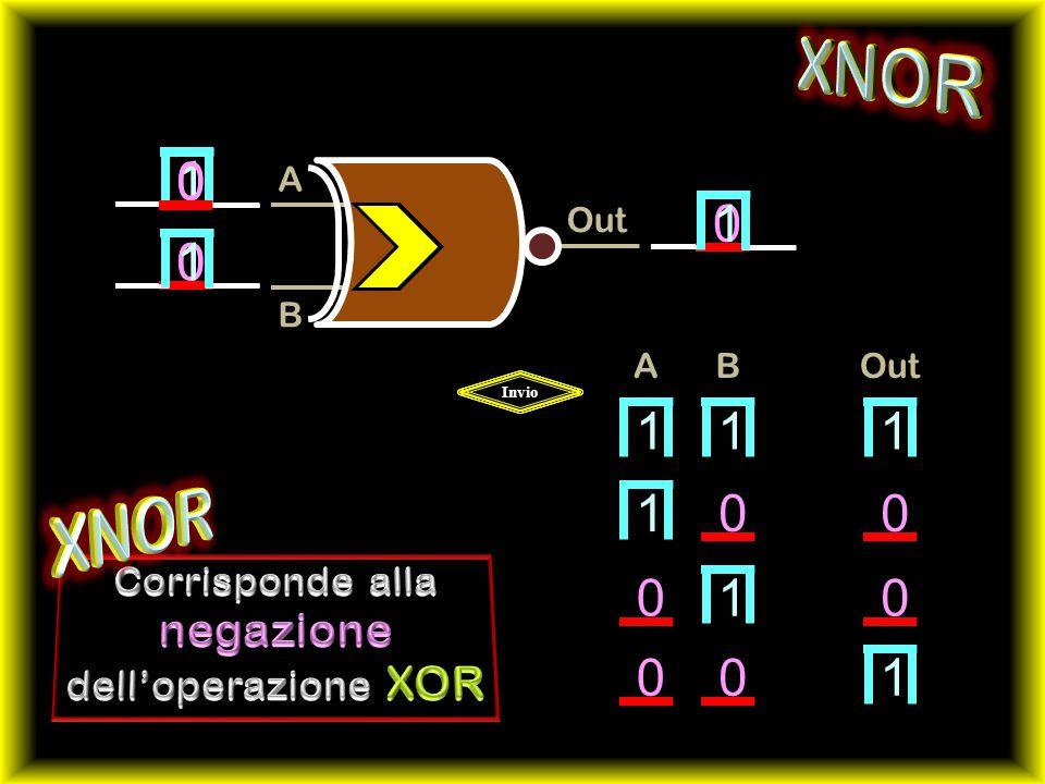 XNOR XNOR 1 1 1 1 1 1 1 1 1 negazione Corrisponde alla