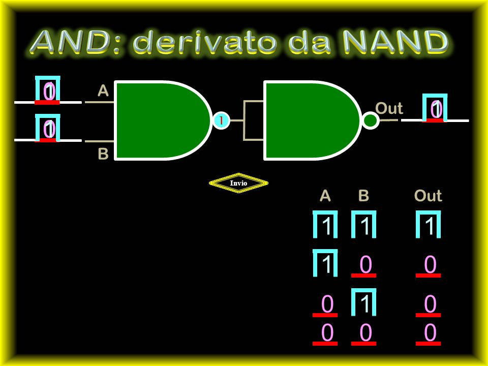 AND: derivato da NAND 1 1 1 1 1 1 1 1         A B Out A B Out